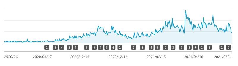 再生回数のグラフ